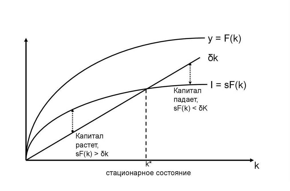 Решение задач модель солоу решение задач по вложениям в условиях
